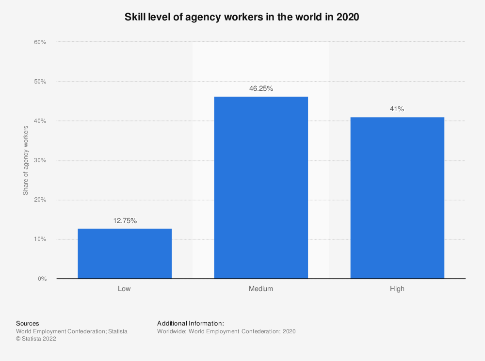 Statistic: Skill level of agency workers in the world in 2016 | Statista
