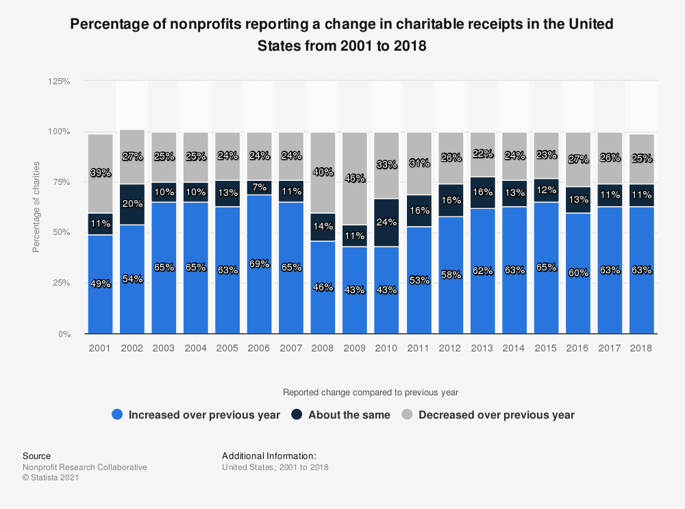Statistic: Percentage of nonprofits reporting a change in charitable receipts in the United States from 2001 to 2018 | Statista