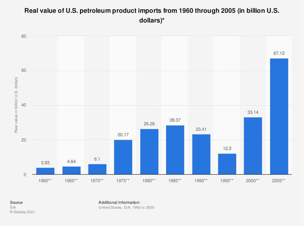 Statistic: Real value of U.S. petroleum product imports from 1960 through 2005 (in billion U.S. dollars)*   Statista