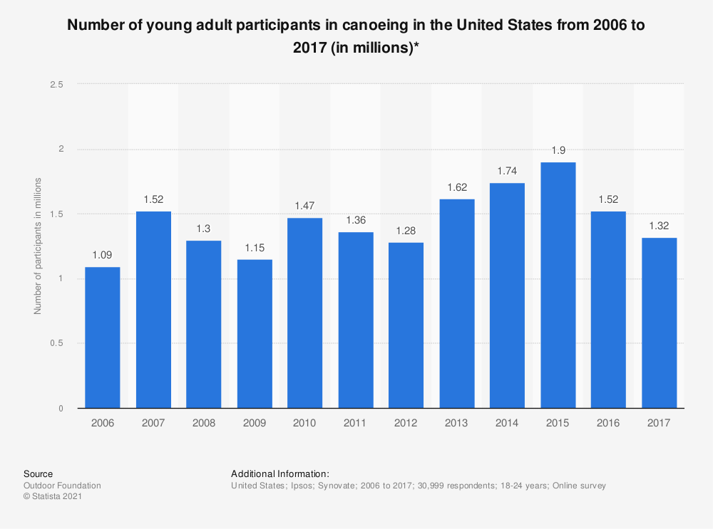 Statistic: Number of young adult participants in canoeing in the United States from 2006 to 2017 (in millions)* | Statista