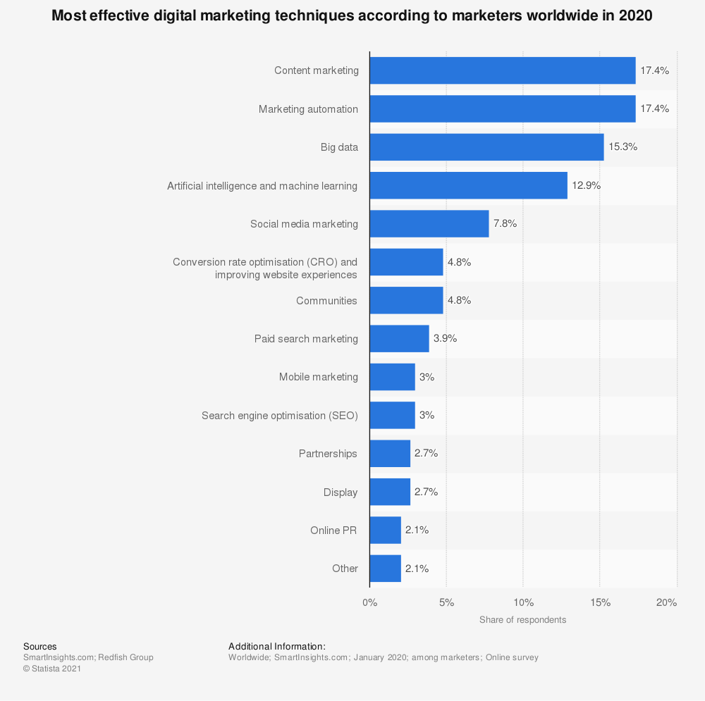 Statistic: Most effective digital marketing techniques according to marketers worldwide in 2018 | Statista