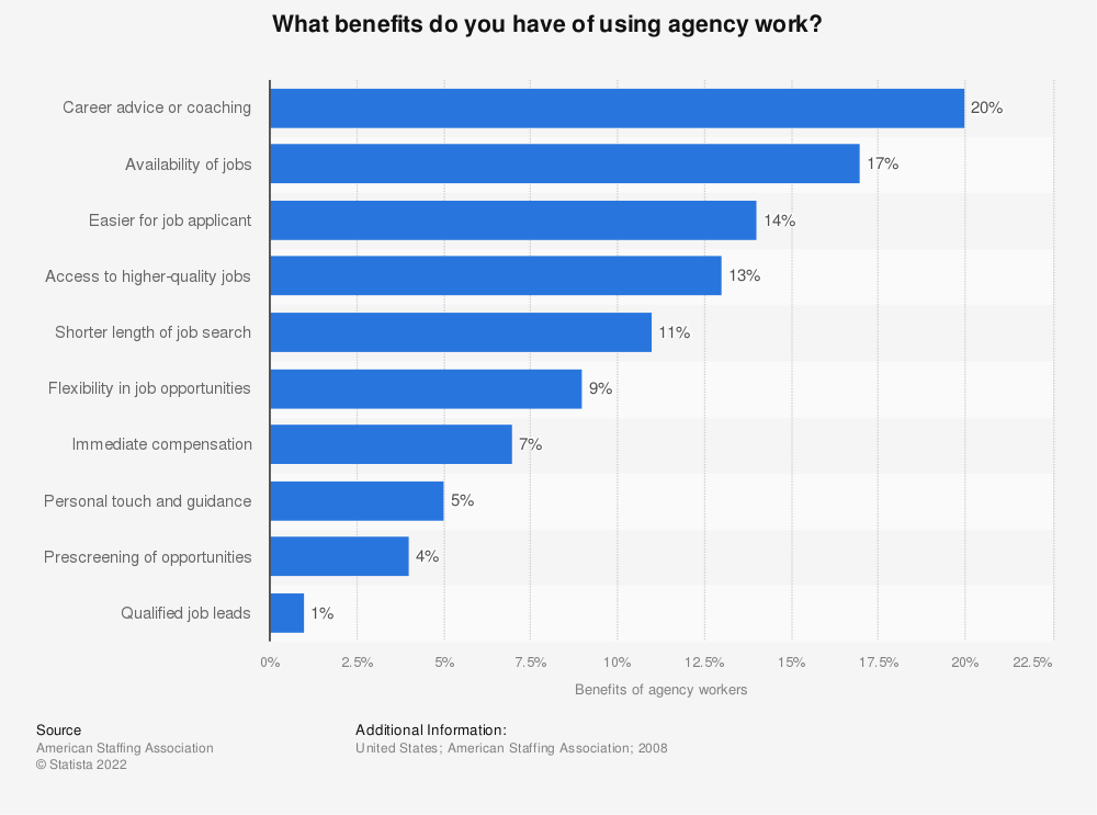 Statistic: What benefits do you have of using agency work? | Statista