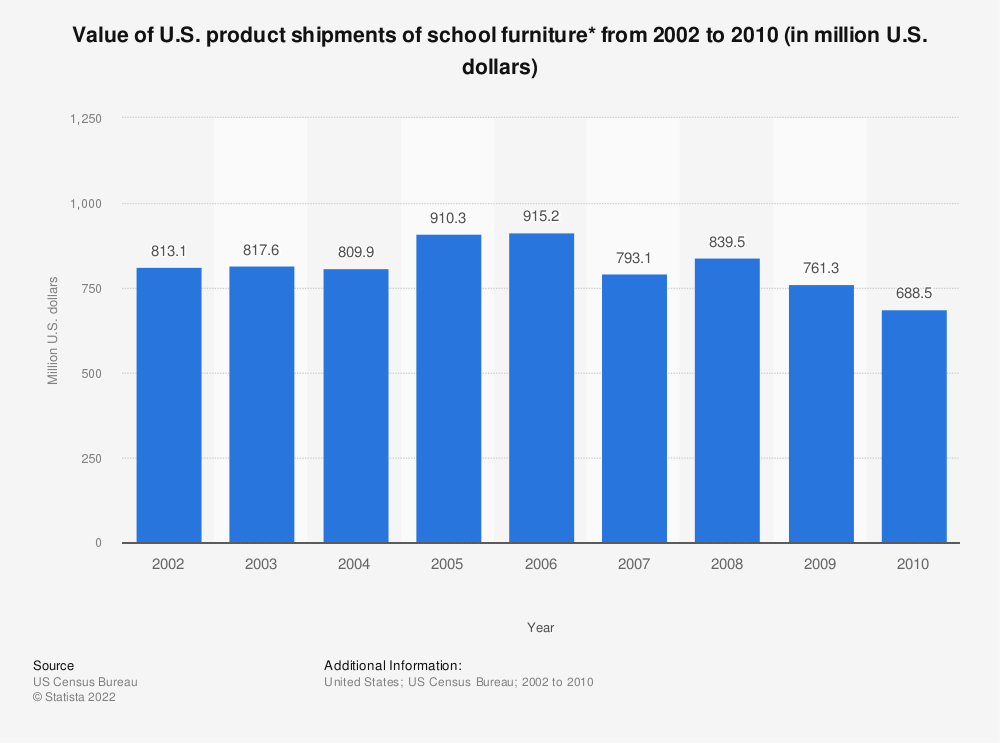 Statistic: Value of U.S. product shipments of school furniture* from 2002 to 2010 (in million U.S. dollars) | Statista