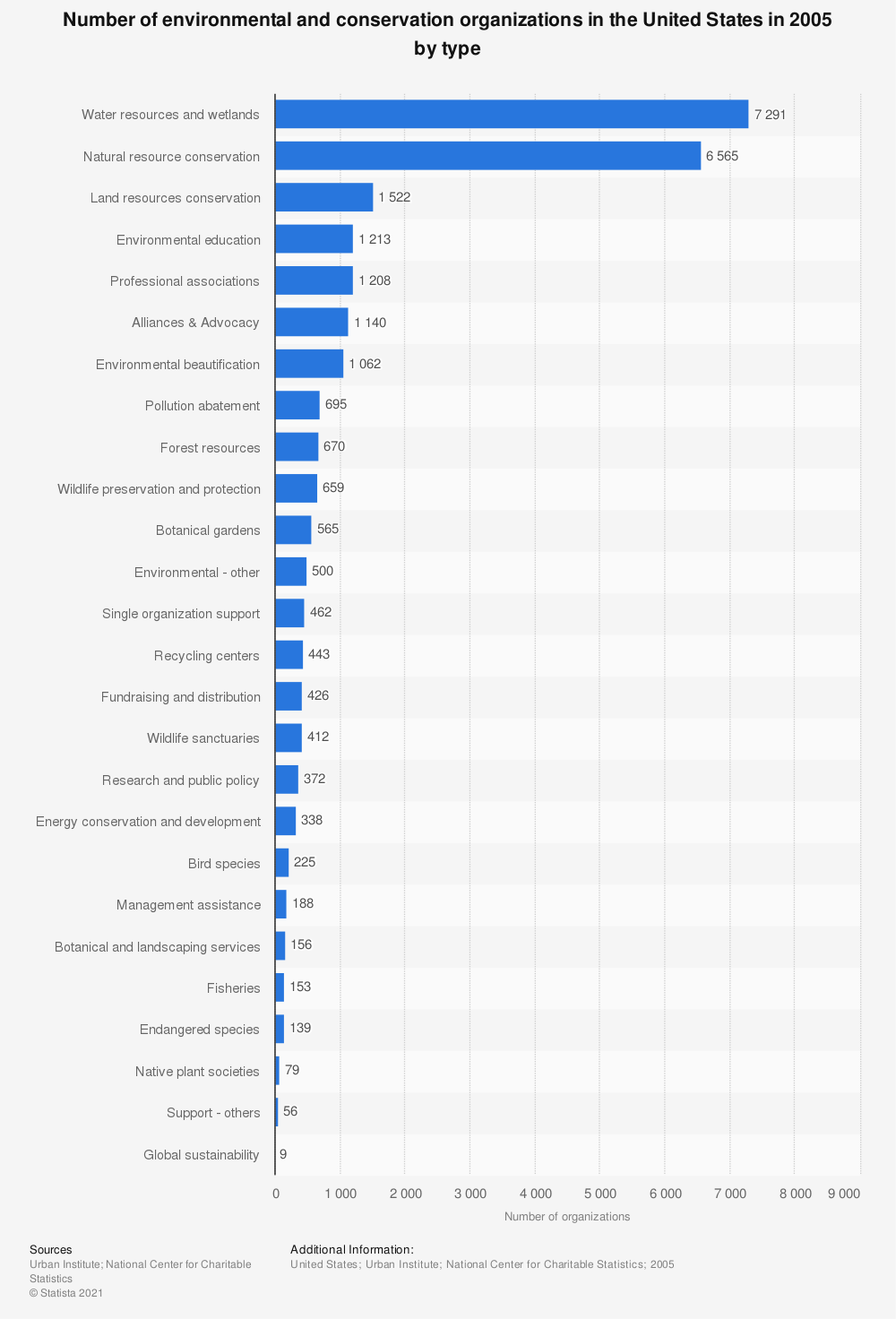 Statistic: Number of environmental and conservation organizations in the United States in 2005 by type  | Statista
