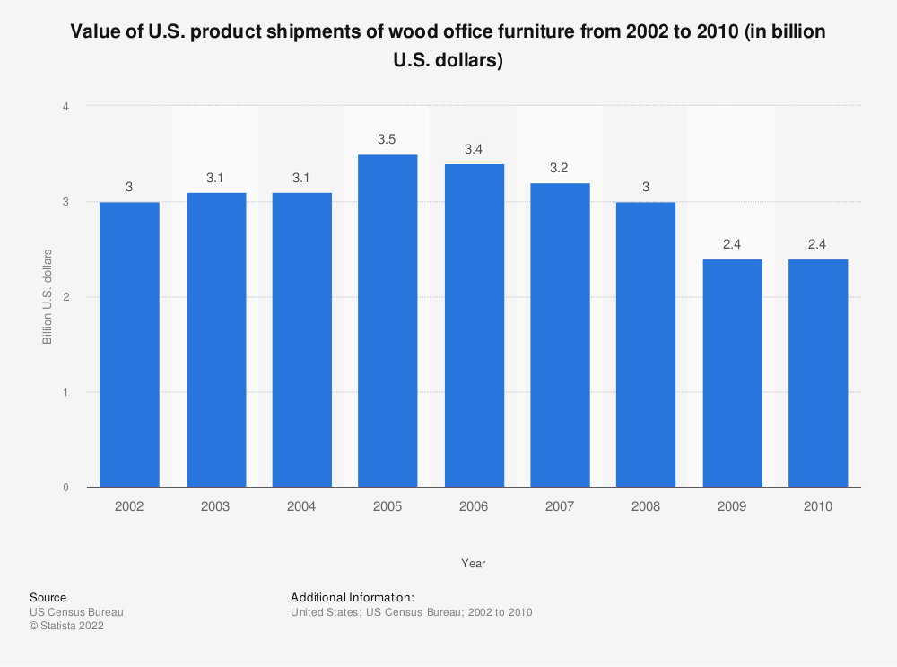 Statistic: Value of U.S. product shipments of wood office furniture from 2002 to 2010 (in billion U.S. dollars) | Statista