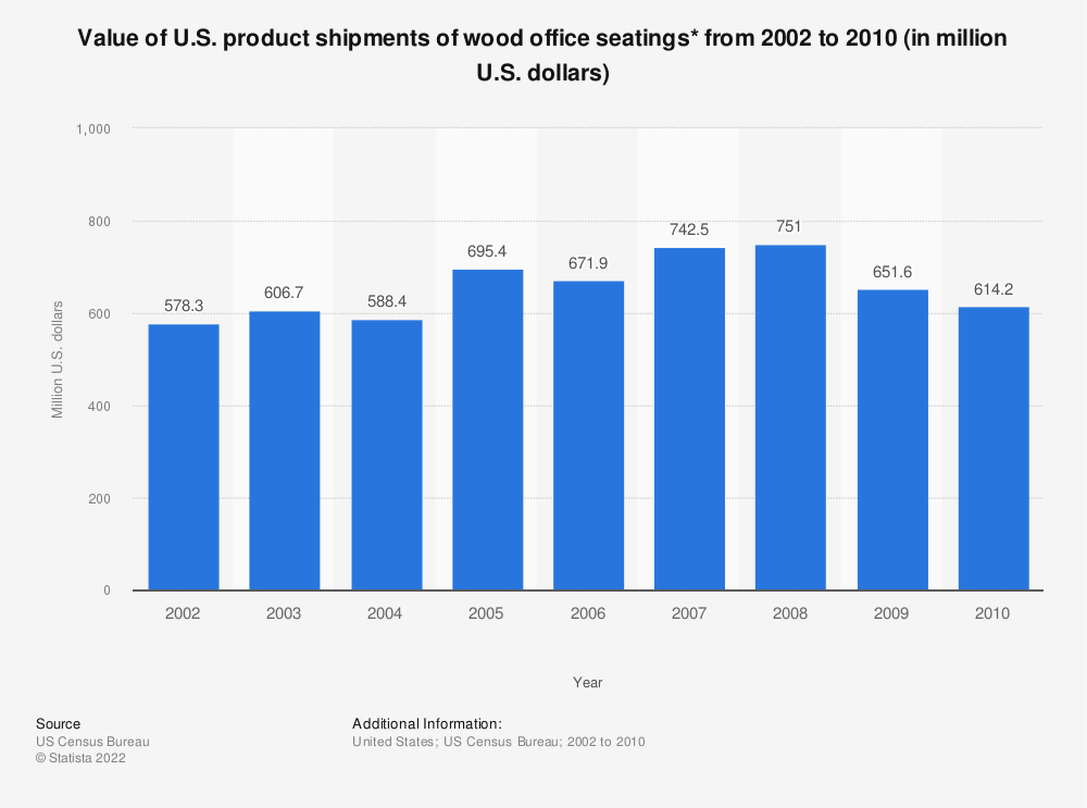 Statistic: Value of U.S. product shipments of wood office seatings* from 2002 to 2010 (in million U.S. dollars) | Statista