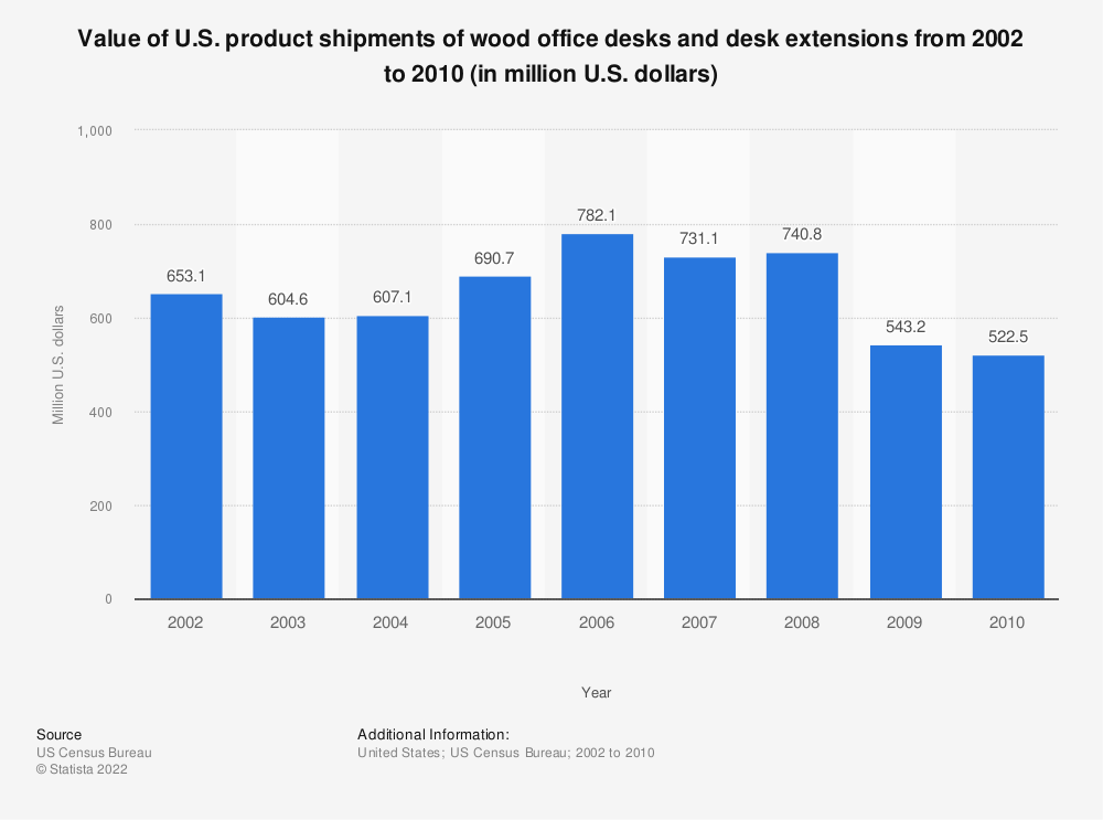 Statistic: Value of U.S. product shipments of wood office desks and desk extensions from 2002 to 2010 (in million U.S. dollars) | Statista