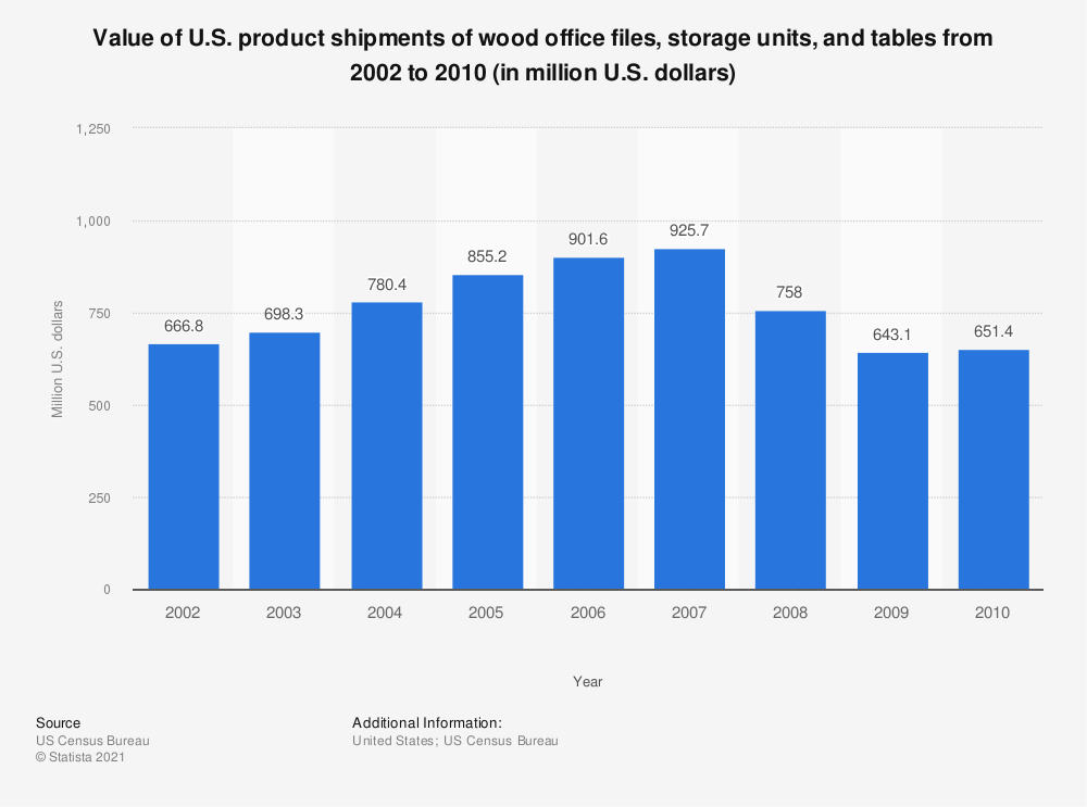 Statistic: Value of U.S. product shipments of wood office files, storage units, and tables from 2002 to 2010 (in million U.S. dollars) | Statista
