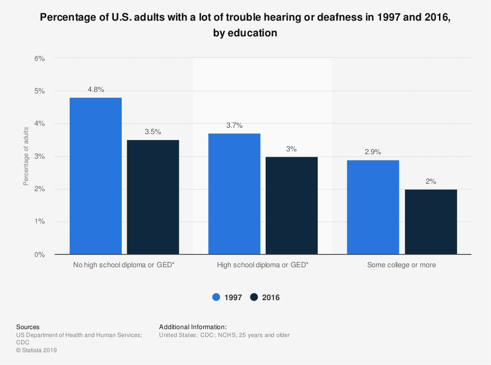 Statistic: Percentage of U.S. adults with a lot of trouble hearing or deafness in 1997 and 2016, by education | Statista