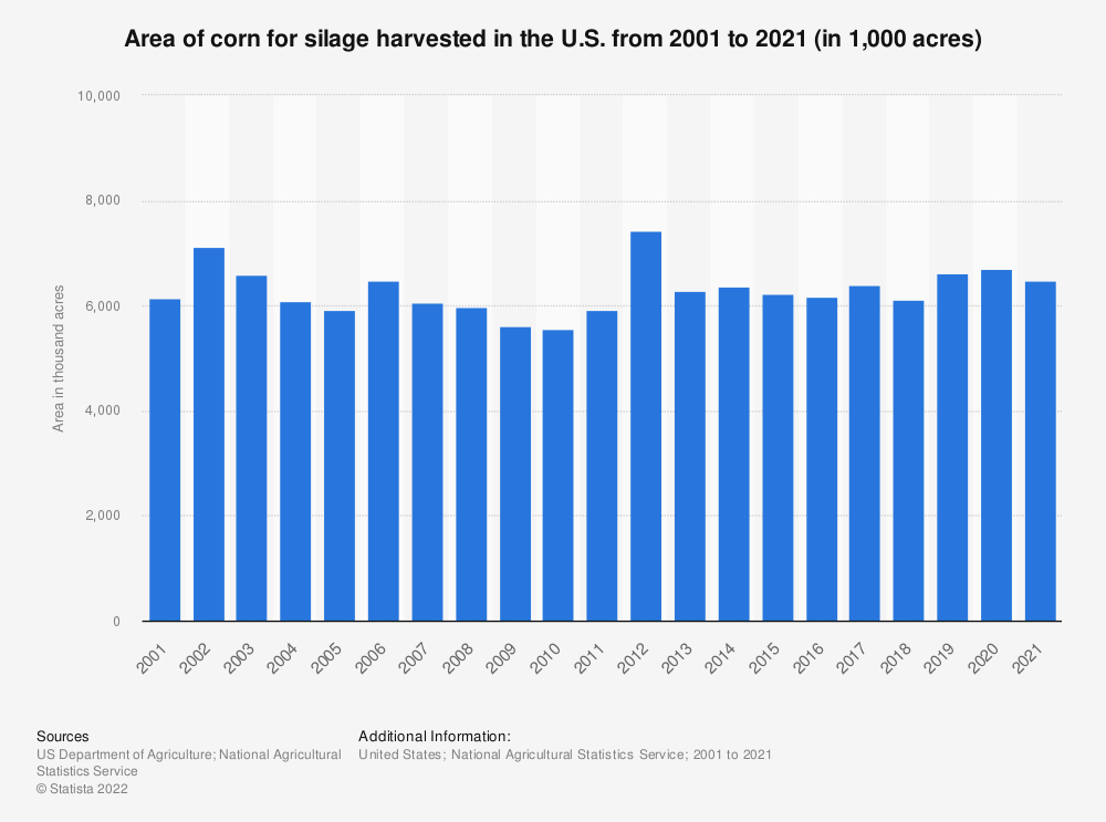 Statistic: Area of corn for silage harvested in the U.S. from 2000 to 2020 (in 1,000 acres) | Statista