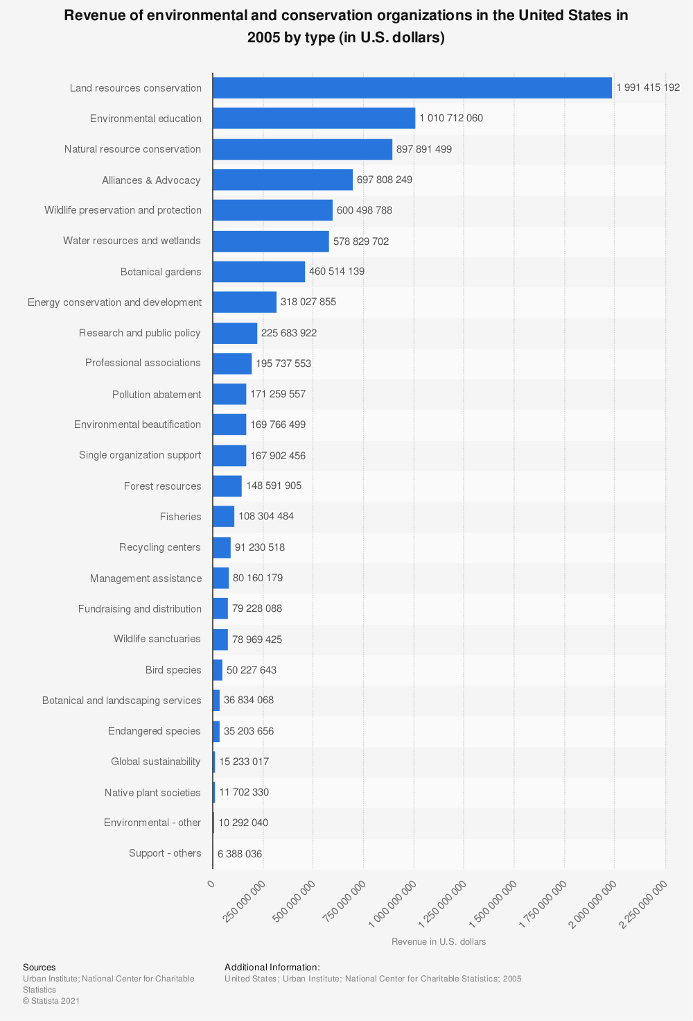 Statistic: Revenue of environmental and conservation organizations in the United States in 2005 by type (in U.S. dollars) | Statista
