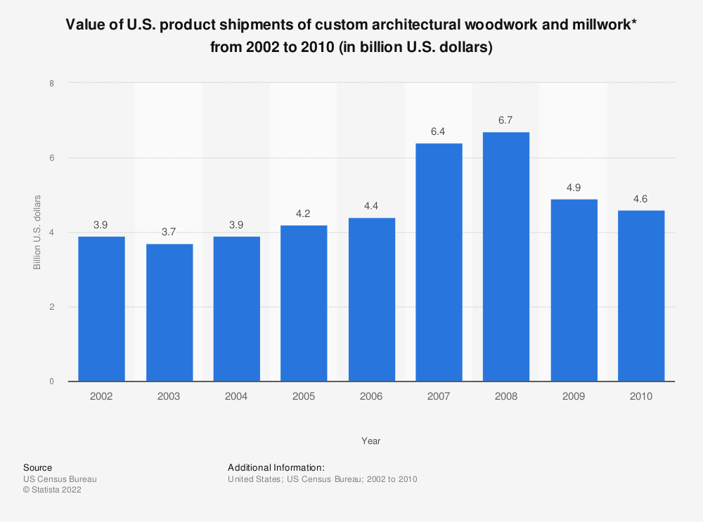 Statistic: Value of U.S. product shipments of custom architectural woodwork and millwork* from 2002 to 2010 (in billion U.S. dollars) | Statista