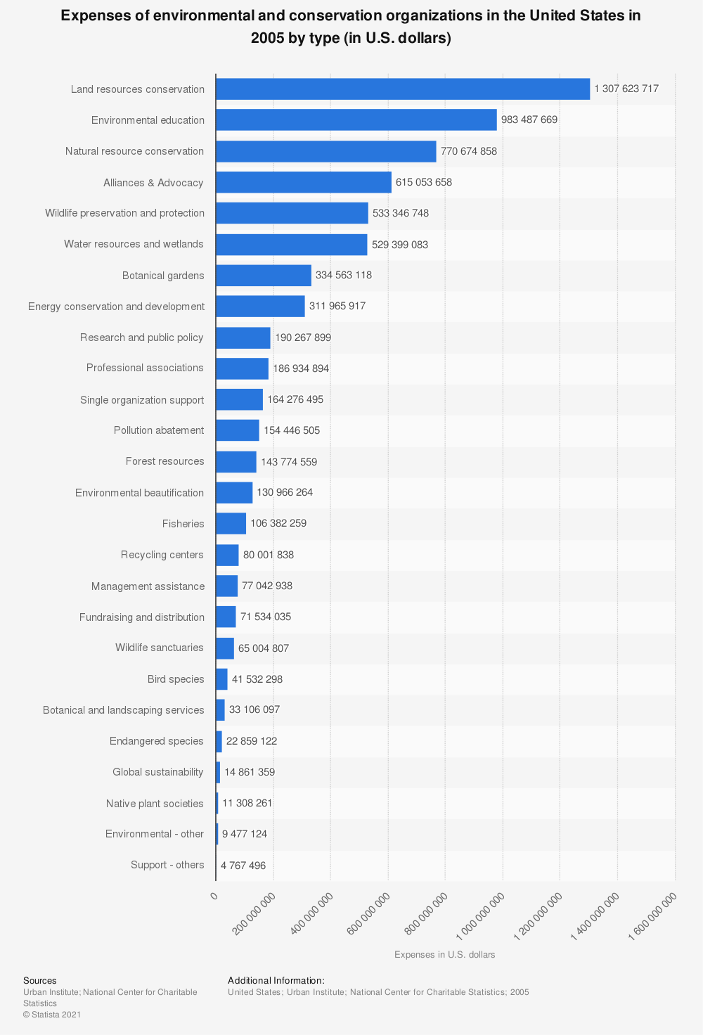 Statistic: Expenses of environmental and conservation organizations in the United States in 2005 by type (in U.S. dollars) | Statista