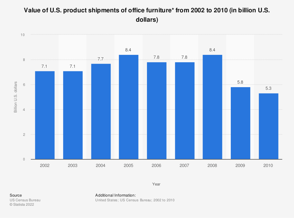 Statistic: Value of U.S. product shipments of office furniture* from 2002 to 2010 (in billion U.S. dollars) | Statista