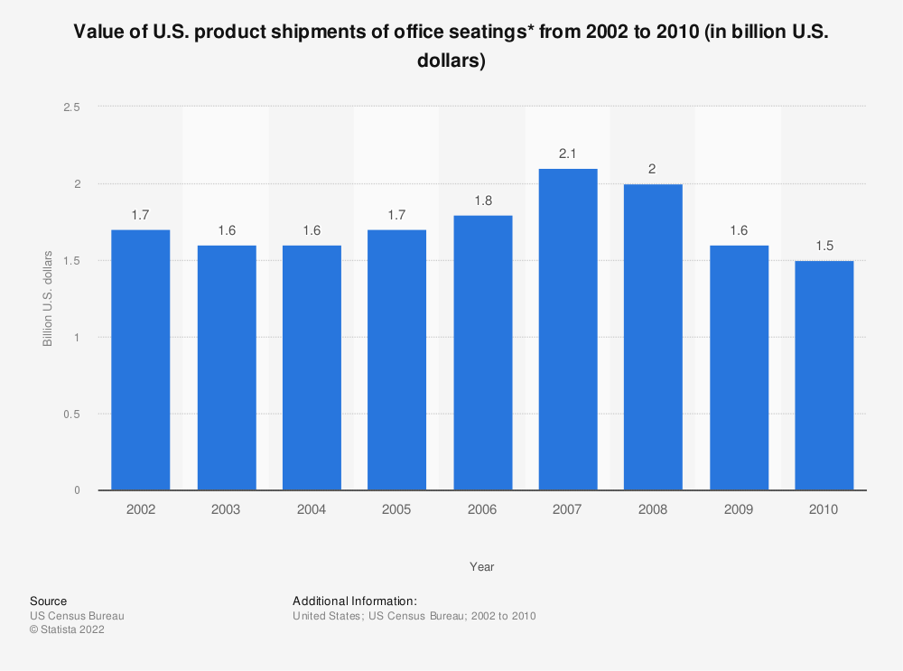 Statistic: Value of U.S. product shipments of office seatings* from 2002 to 2010 (in billion U.S. dollars) | Statista