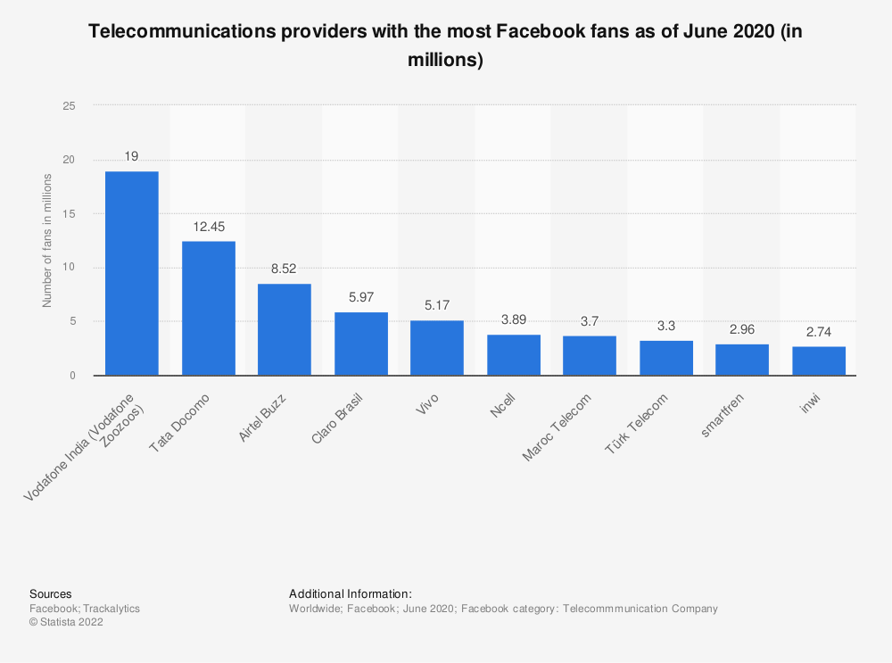 Statistic: Telecommunications providers with the most Facebook fans as of September 2019 (in millions) | Statista