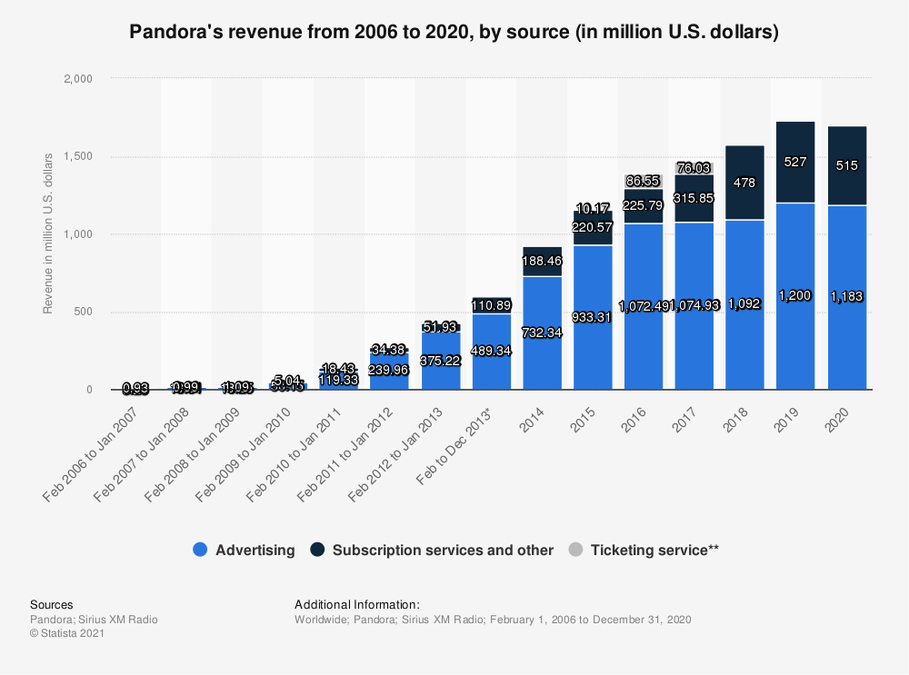 Statistic: Pandora's revenue from 2006 to 2013, by source (in million U.S. dollars) | Statista