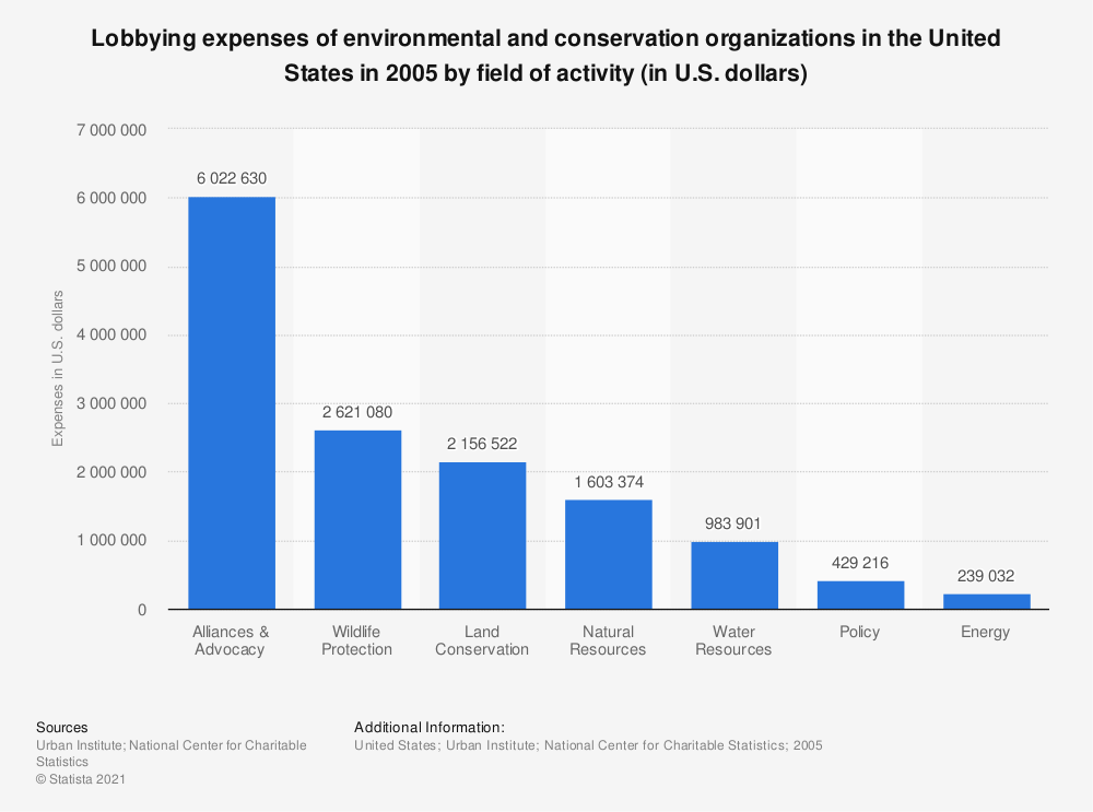 Statistic: Lobbying expenses of environmental and conservation organizations in the United States in 2005 by field of activity (in U.S. dollars) | Statista