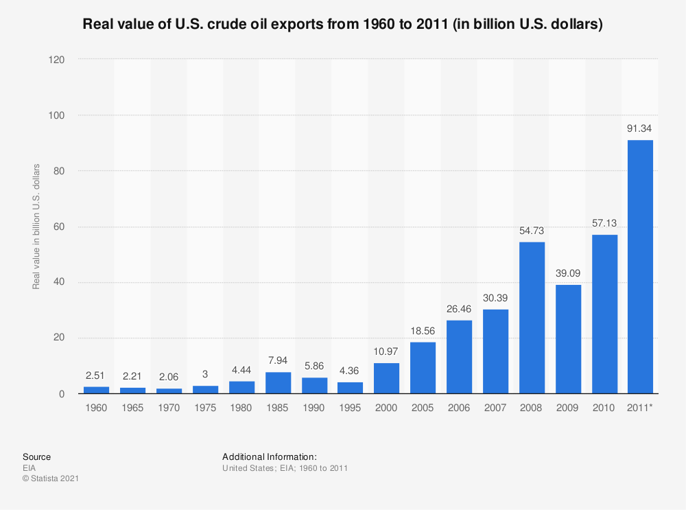 Statistic: Real value of U.S. crude oil exports from 1960 to 2011 (in billion U.S. dollars) | Statista