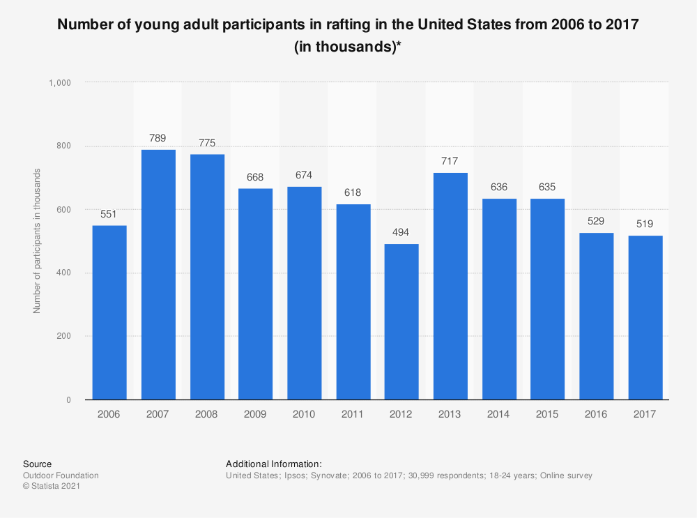 Statistic: Number of young adult participants in rafting in the United States from 2006 to 2017 (in thousands)* | Statista