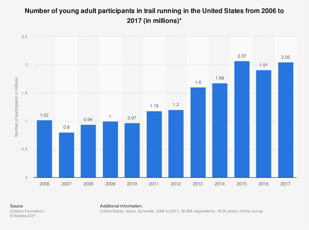 Statistic: Number of young adult participants in trail running in the United States from 2006 to 2017 (in millions)* | Statista