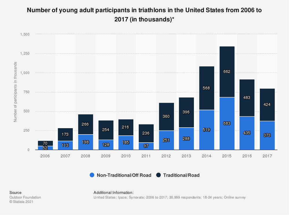 Statistic: Number of young adult participants in triathlons in the United States from 2006 to 2017 (in thousands)* | Statista