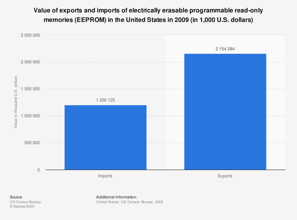 Statistic: Value of exports and imports of electrically erasable programmable read-only memories (EEPROM) in the United States in 2009 (in 1,000 U.S. dollars) | Statista