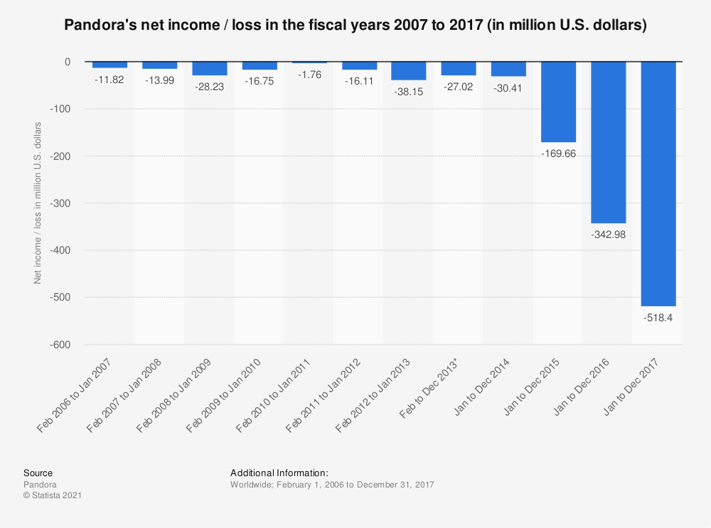 Statistic: Pandora's net income / loss in the fiscal years 2007 to 2017 (in million U.S. dollars) | Statista