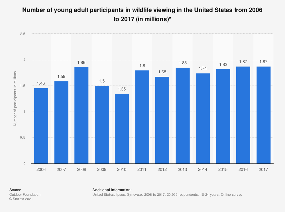 Statistic: Number of young adult participants in wildlife viewing in the United States from 2006 to 2016 (in millions)* | Statista