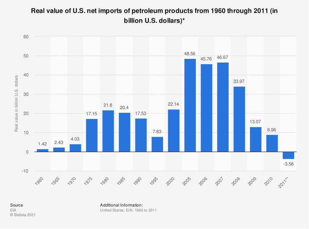 Statistic: Real value of U.S. net imports of petroleum products from 1960 through 2011 (in billion U.S. dollars)* | Statista