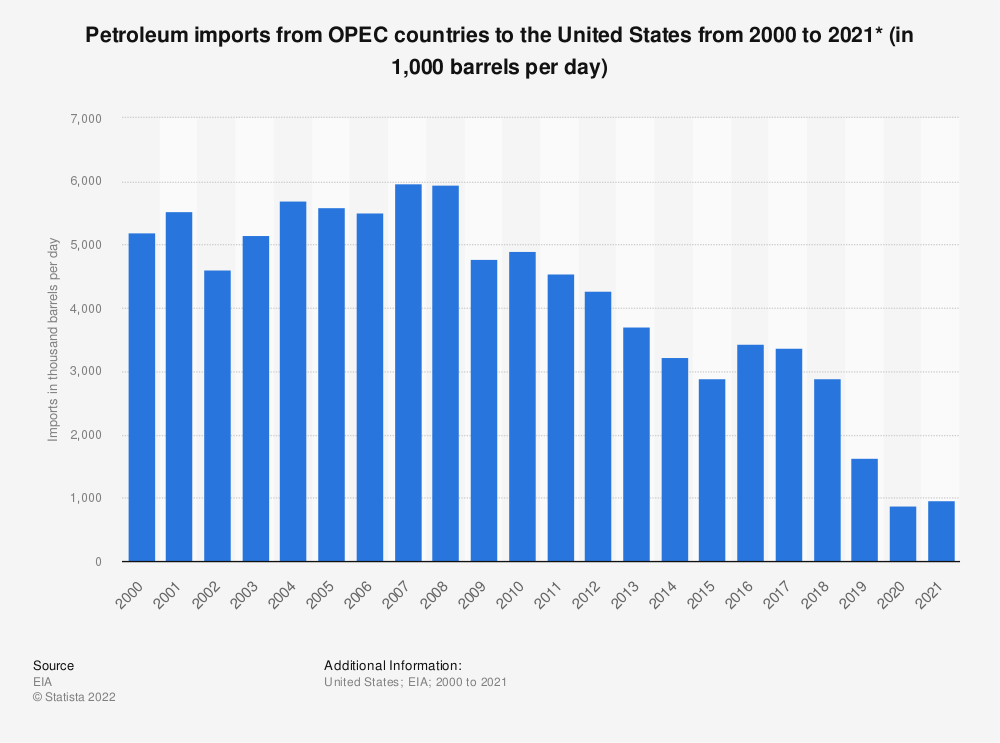 Statistic: U.S. petroleum imports from OPEC countries between 2000 and 2018 (in 1,000 barrels per day)* | Statista
