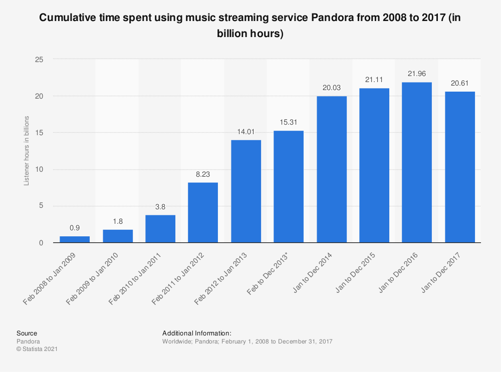 Statistic: Cumulative time spent using music streaming service Pandora from 2008 to 2016 (in billion hours) | Statista