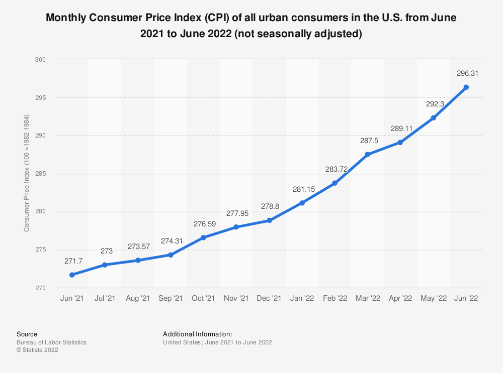 Statistic: Monthly Consumer Price Index (CPI) of all urban consumers in the U.S. from October 2018 to October 2019 (not seasonally adjusted) | Statista