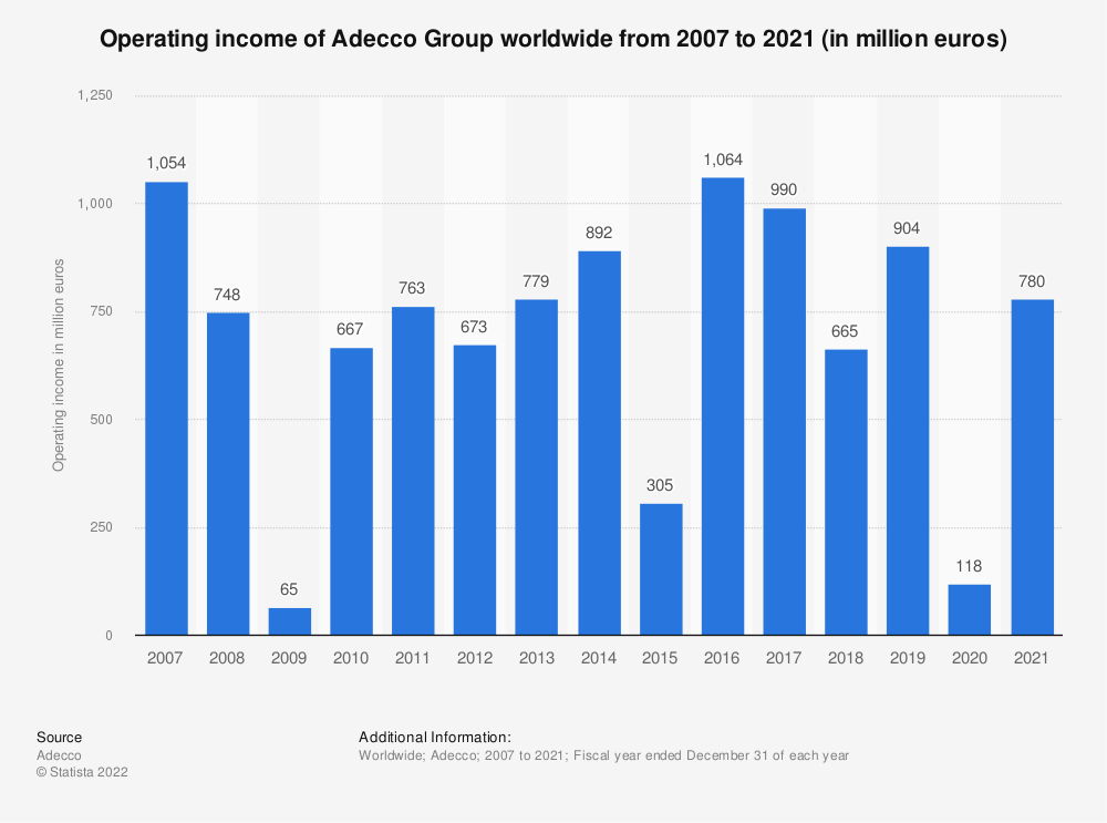 Statistic: Operating income of Adecco Group worldwide from 2007 to 2019 (in million euros) | Statista