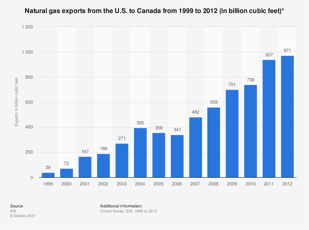 Statistic: Natural gas exports from the U.S. to Canada from 1999 to 2012 (in billion cubic feet)* | Statista