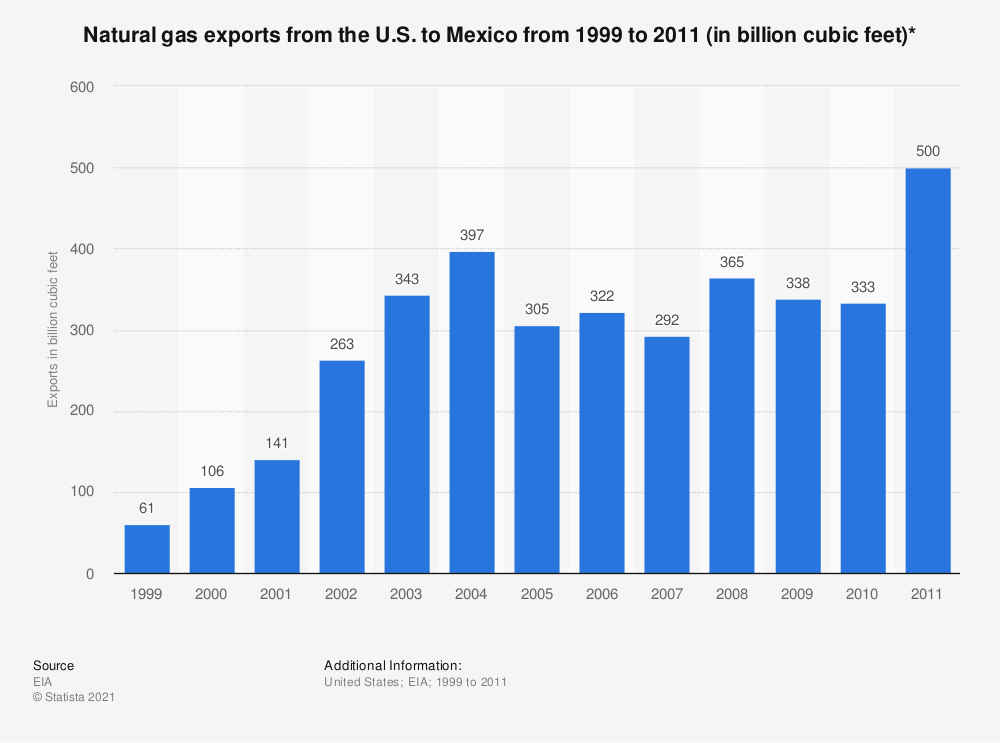 Statistic: Natural gas exports from the U.S. to Mexico from 1999 to 2011 (in billion cubic feet)* | Statista