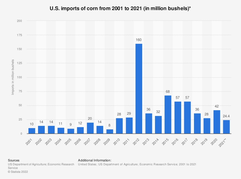 Statistic: U.S. imports of corn from 2001 to 2020 (in million bushels)* | Statista