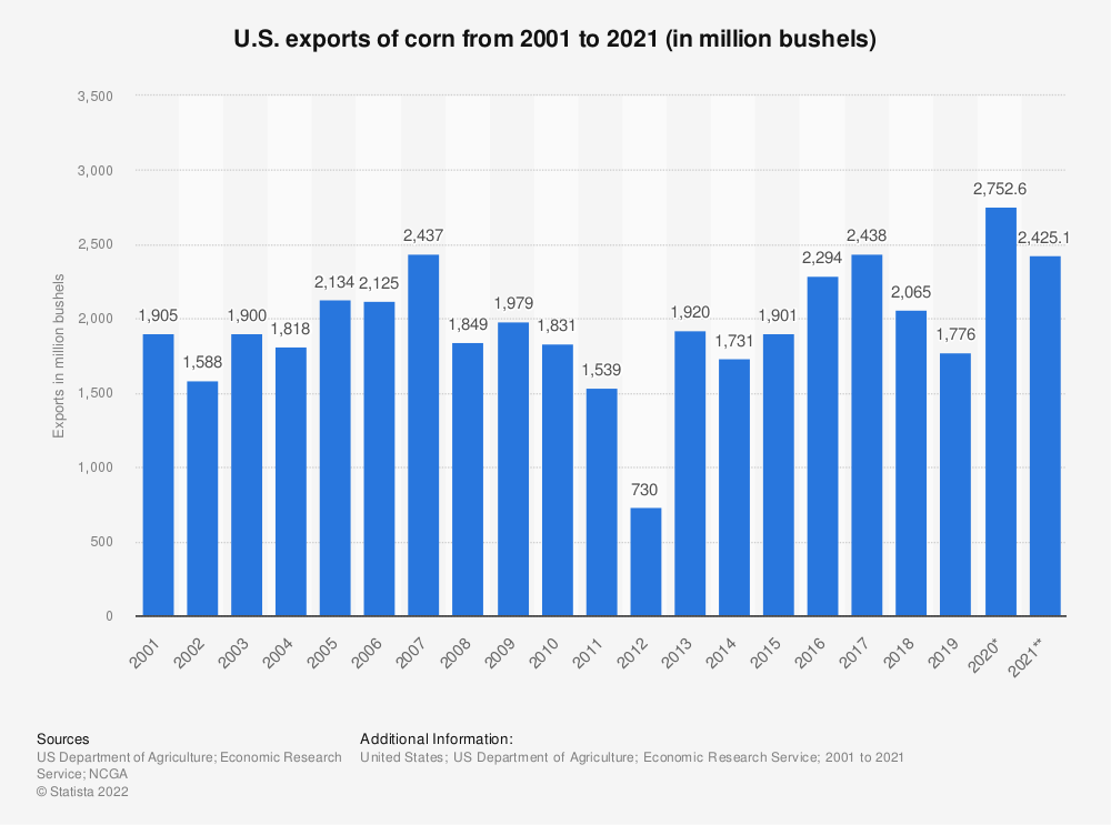 Statistic: U.S. exports of corn from 2001 to 2018 (in million bushels) | Statista
