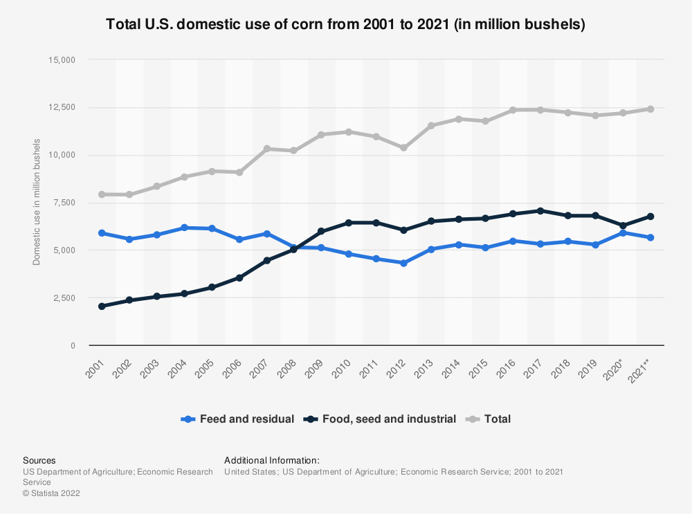 Statistic: Total U.S. domestic use of corn from 2001 to 2019 (in million bushels) | Statista