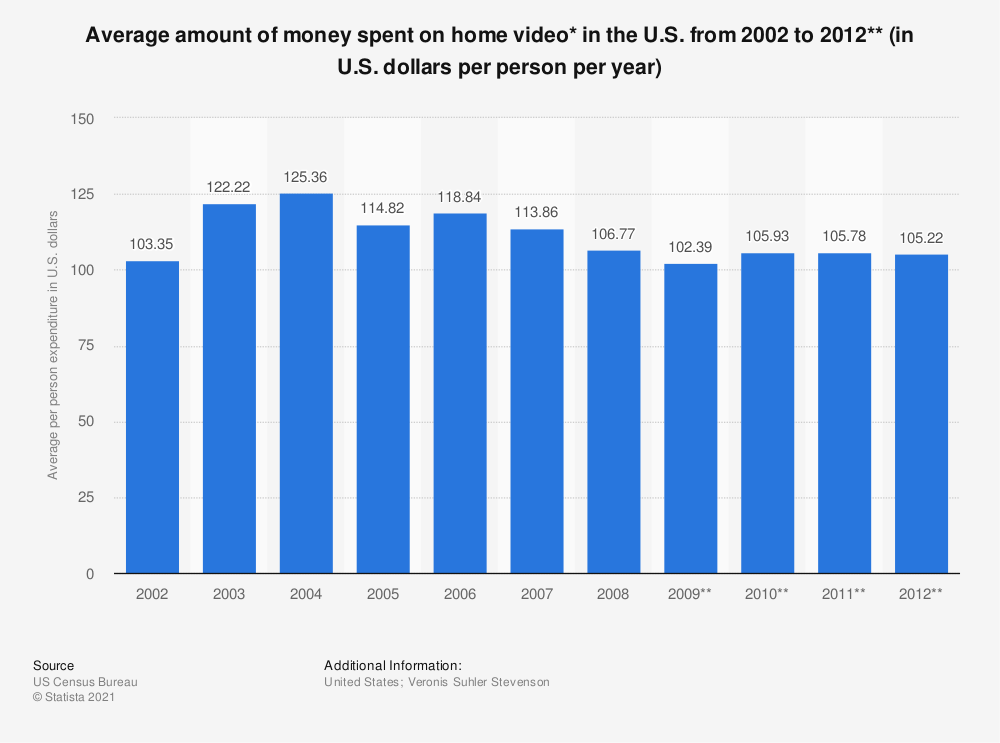 Statistic: Average amount of money spent on home video* in the U.S. from 2002 to 2012** (in U.S. dollars per person per year) | Statista