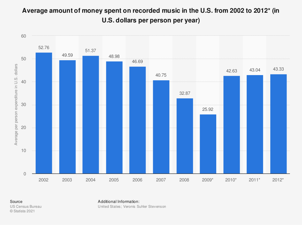 Statistic: Average amount of money spent on recorded music in the U.S. from 2002 to 2012* (in U.S. dollars per person per year) | Statista