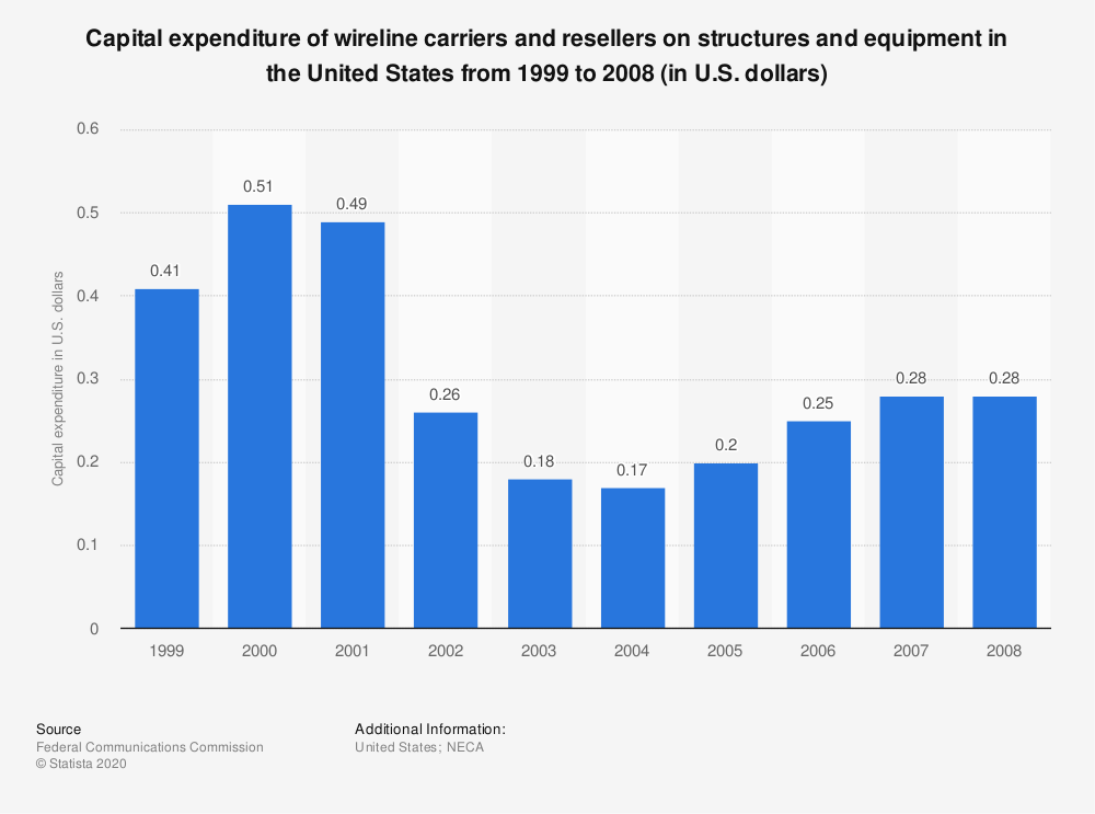 Statistic: Capital expenditure of wireline carriers and resellers on structures and equipment in the United States from 1999 to 2008 (in U.S. dollars) | Statista