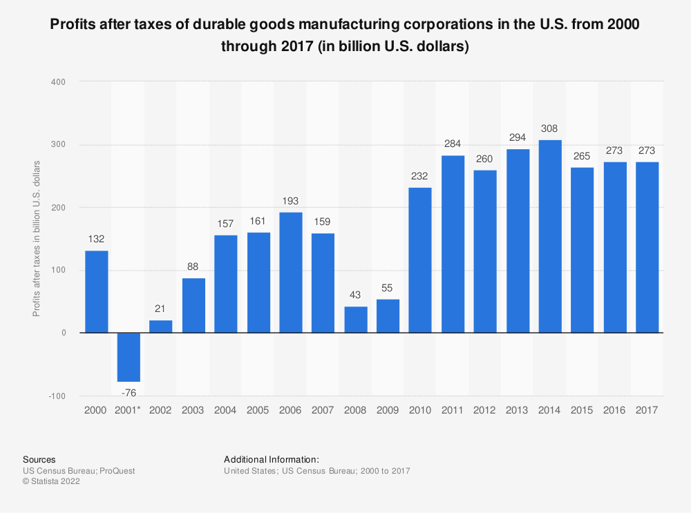 Statistic: Profits after taxes of durable goods manufacturing corporations in the U.S. from 2000 through 2017 (in billion U.S. dollars) | Statista