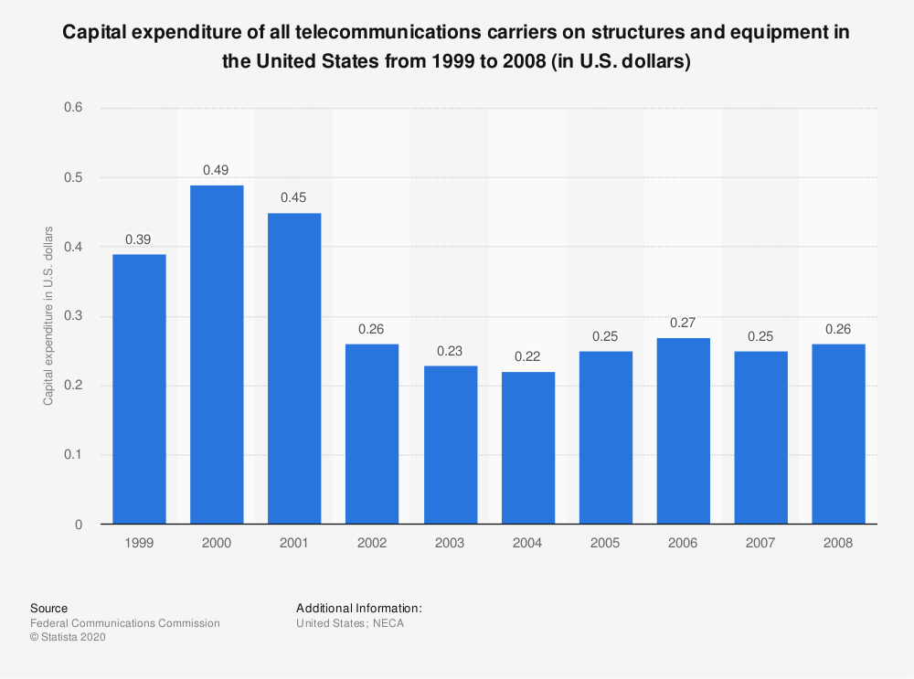 Statistic: Capital expenditure of all telecommunications carriers on structures and equipment in the United States from 1999 to 2008 (in U.S. dollars) | Statista