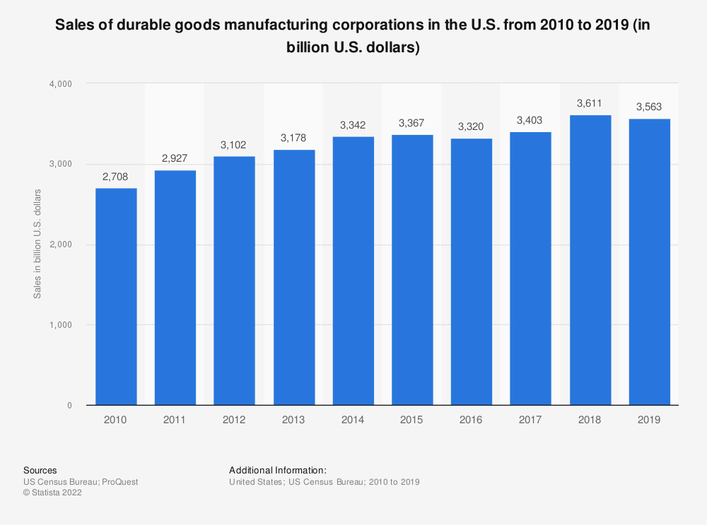 Statistic: Sales of durable goods manufacturing corporations in the U.S. from 2000 through 2017 (in billion U.S. dollars) | Statista