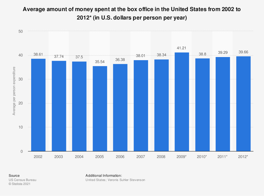 Statistic: Average amount of money spent at the box office in the United States from 2002 to 2012* (in U.S. dollars per person per year) | Statista