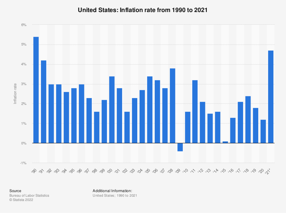 Statistic: Annual inflation rate in the United States from 1990 to 2013 | Statista