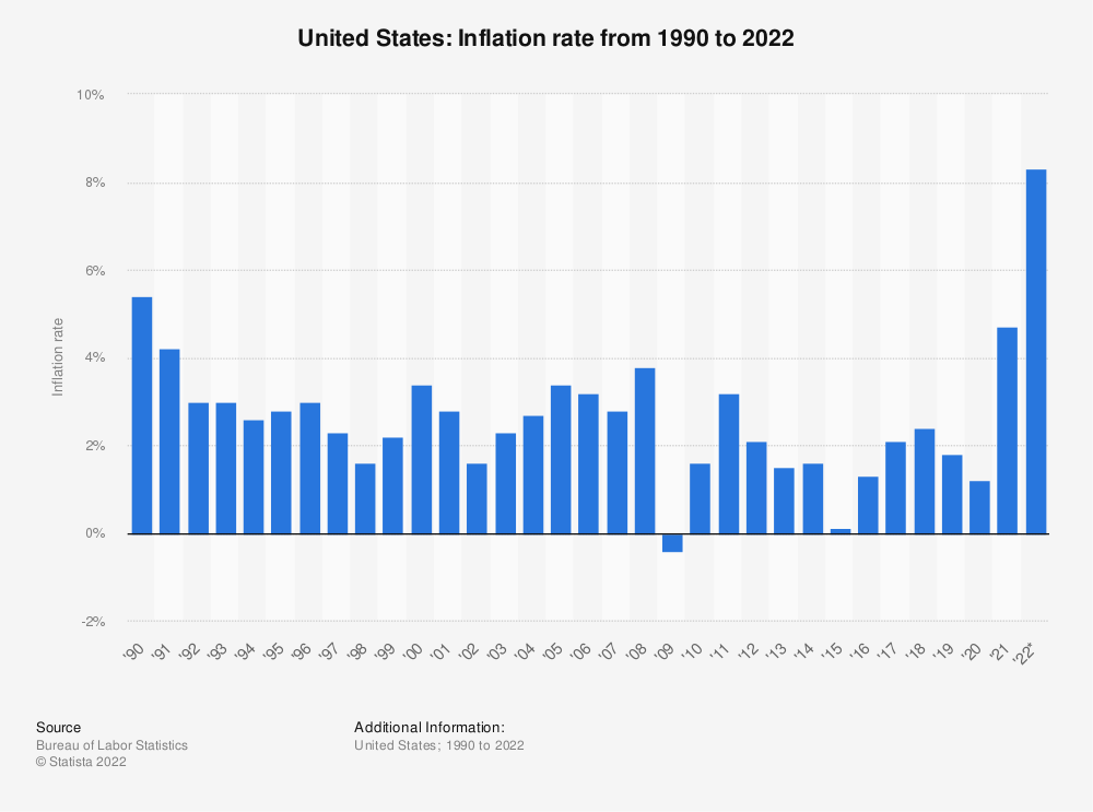 Statistic: United States: Inflation rate from 1990 to 2019 | Statista