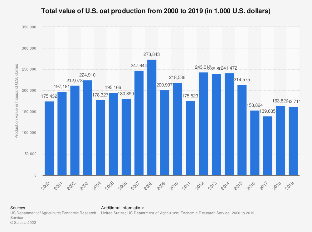 Statistic: Total value of U.S. oat production from 2000 to 2017 (in 1,000 U.S. dollars) | Statista