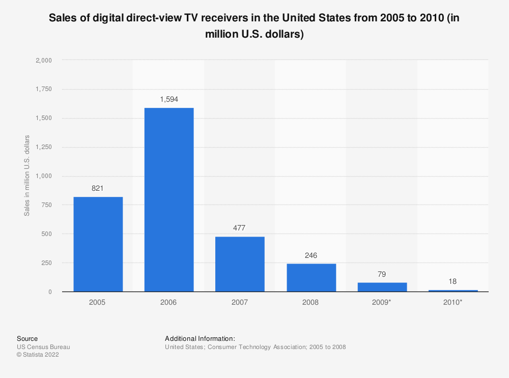 Statistic: Sales of digital direct-view TV receivers in the United States from 2005 to 2010 (in million U.S. dollars)   Statista